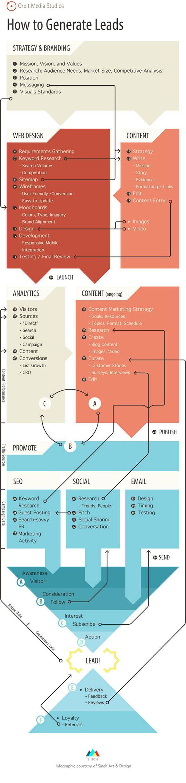 online lead genearatie