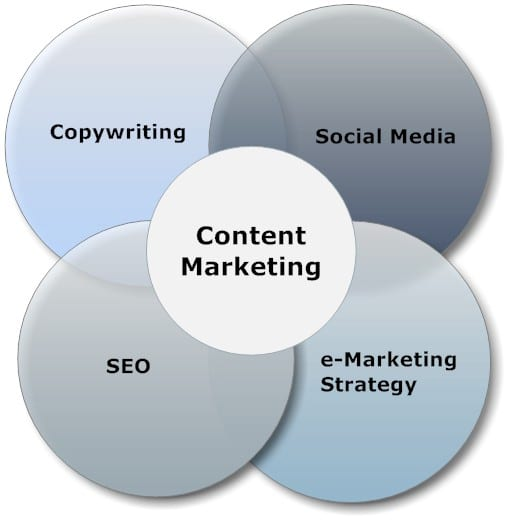 content marketing social media