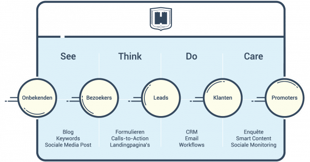 See-Think-Do-Care model - leadgeneratie