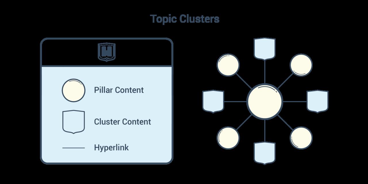 content pillar en content cluster