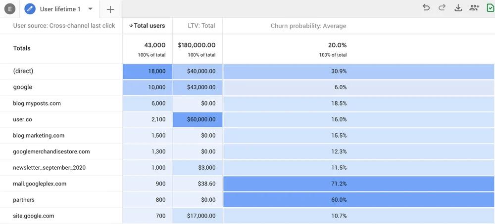 Churn Probability in Google Analytics